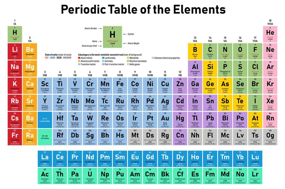 The-Periodic-Table-150-Years-Laters (2)